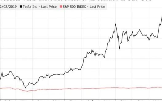 特斯拉公布计划发行新股,股价下跌50亿美元