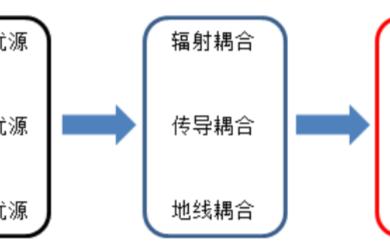 常規項目的EMC整改對策