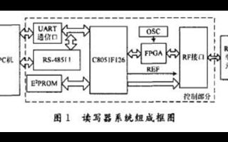 基于FPGA器件和VHDL語言實現EPCClass1讀寫器系統的設計