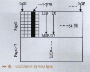 基于ARM7微處理器LPC2138實現OLED顯示器的應用系統設計