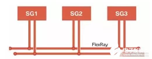 总线系统FlexRay的优点/拓扑结构/诊断与维...