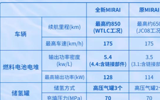 丰田全新Mirai发售:续航全球新能源汽车之最