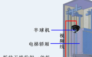 商業大廈電梯視頻監控系統的應用需求及設計
