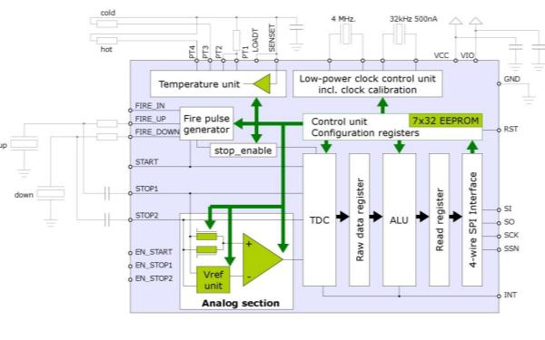 TDC-GP22超声波流量转换器的数据手册免费下载