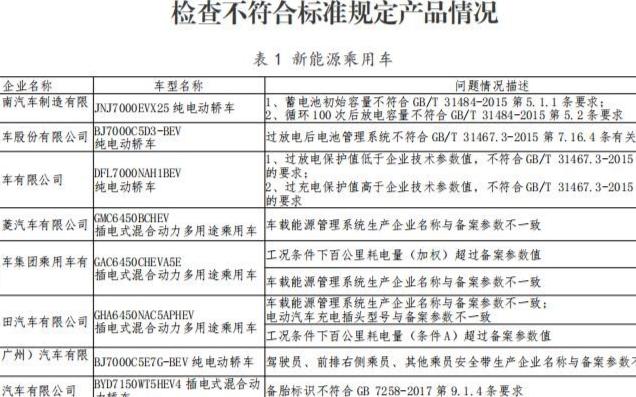 25家新能源汽车生产因违规被罚 附检查不符合标准...