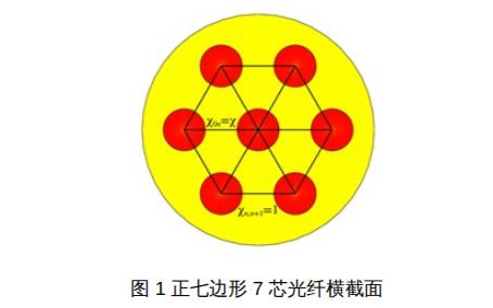多芯光纤中的超连续产生