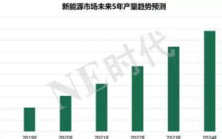 未來五年IGBT市場規模增速中樞將在20%-23%,有望2025年超100億美金