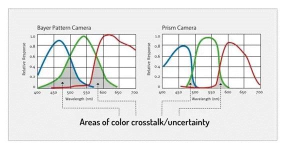 機器視覺系統需要考慮的色彩串擾問題