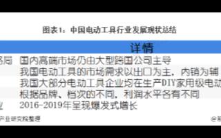 中国电动工具行业发展稳定,2025年销售收入将达2038亿元