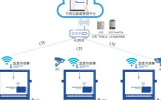 广和通LTE Cat 1系列模组在智能蜂箱无线监...