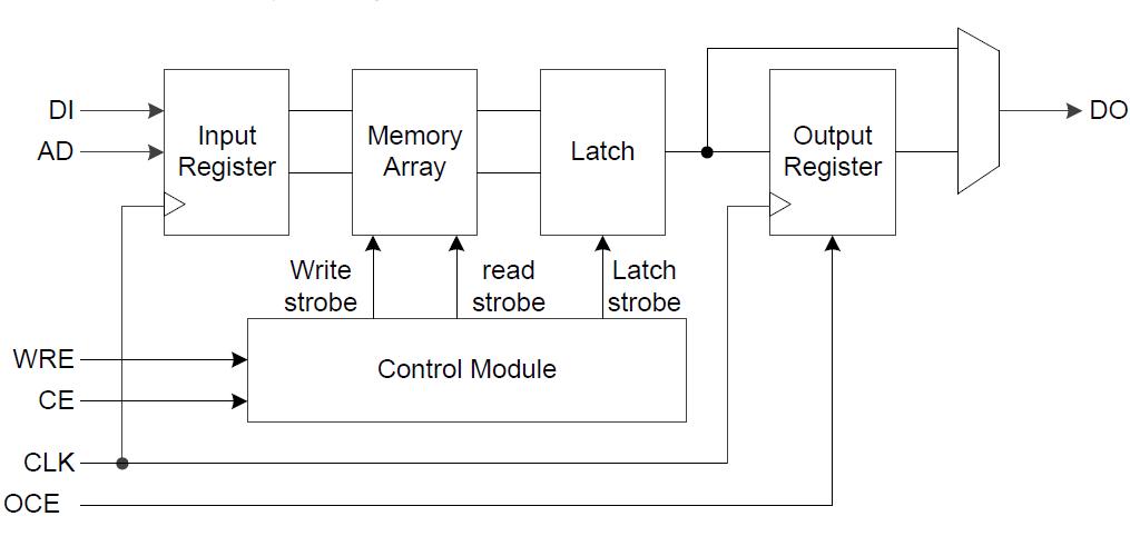 Gowin塊狀靜態隨機存儲器的用戶指南