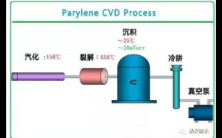 蓝牙防水耳机的原理及纳米防水涂层生成工艺过程