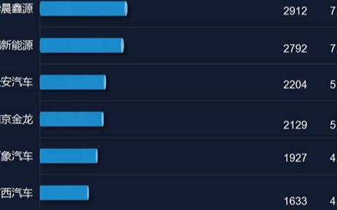 新能源物流车:瑞驰新能源自3月份以来,连续8个月获得销量第一