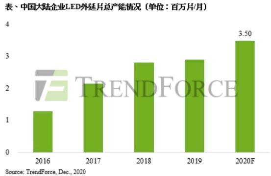 因中国厂商推出,致中国大陆LED照明芯片涨价