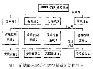 基于EC3-1541CLDNA單板計算機和操作系統設計HIRFL_CSR前端控制系統