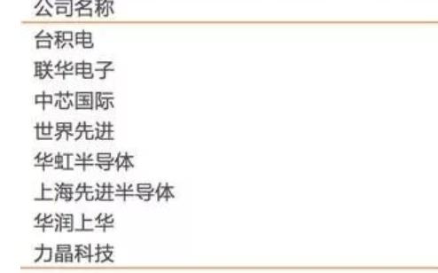"""""""中国芯""""加速研发,概念股就此崛起"""