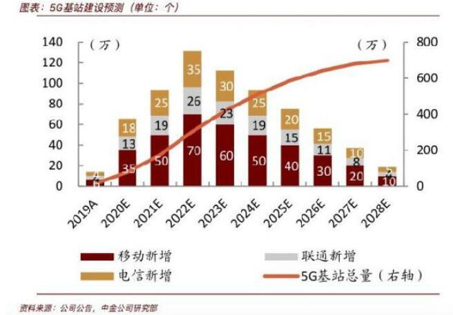 中金:年末5G基站將近80萬站