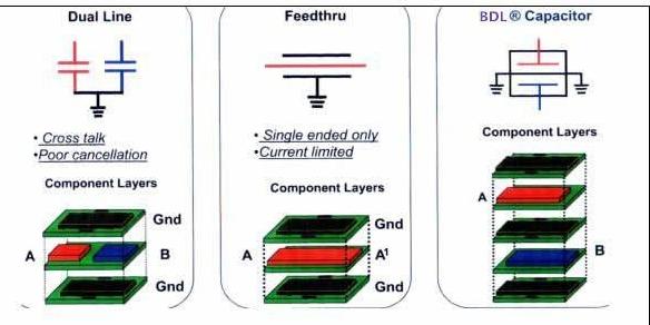 BDL對比常規的EMI濾波器