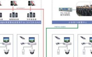 小型超市连锁报警监控系统的结构组成及应用方案