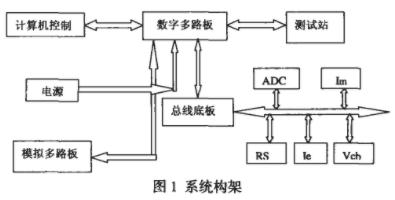 基于計算機技術實現熱阻測試系統的設計
