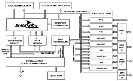 ADI Blackfin处理器的功能特点及应用范围