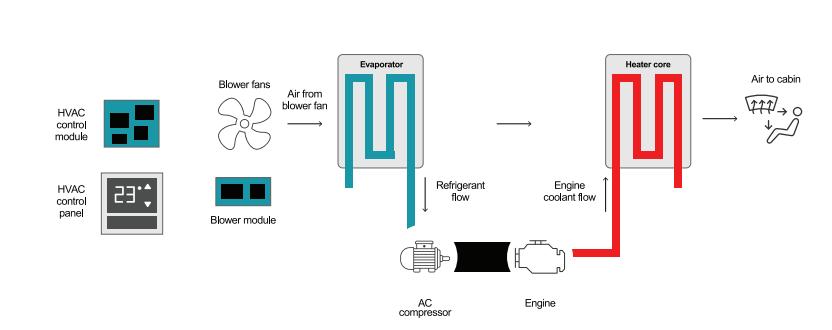 如何為混合動力汽車/電動汽車設計暖通系統