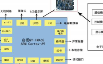 基于QY-IMX6主板的智能电子站的应用方案