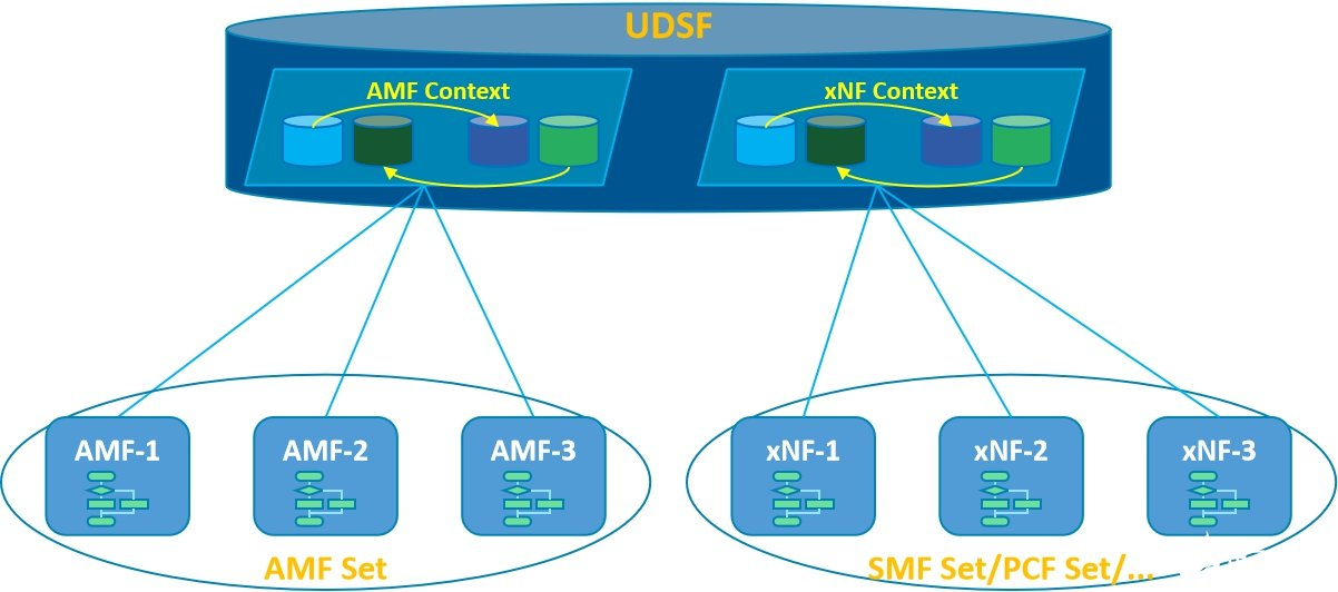 中兴通讯5GC NF Set解决方案,实现现网平...
