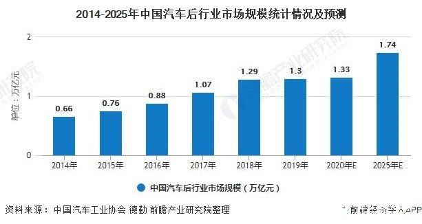 中国汽车后市场规模突破万亿元,预计2025年可达1.7万亿元