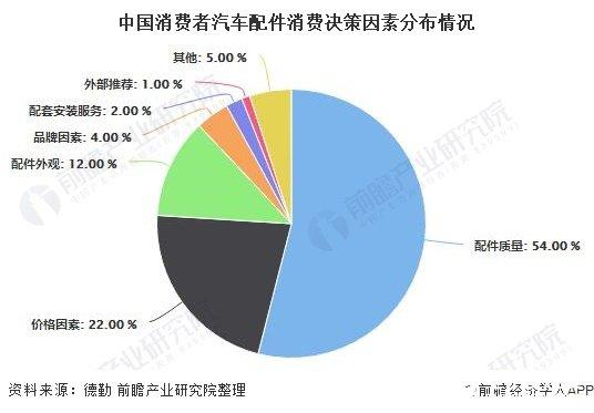 中国消费者汽车配件消费决策因素分布情况