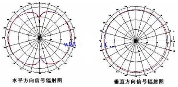 全向天线辐射方向图_全向天线的安装要求