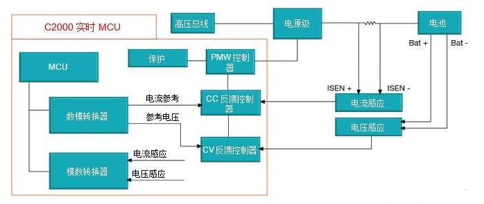 高性价比的数字控制回路电池测试仪设计案例