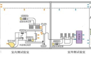 空气焓差法试验如何快速测试电参数与波形记录