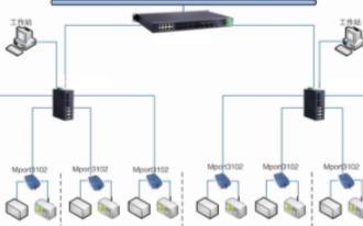 工業自動化控制系統的功能特點及應用范圍