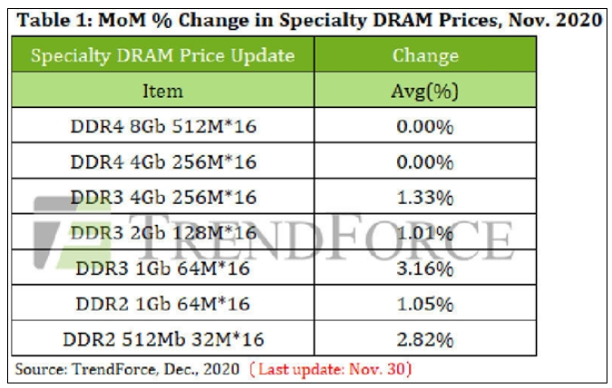 DDR2/3内存率先涨价,DDR4价格平稳