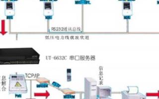 串口轉換TCP/IP服務器在電力抄表自動化系統中的應用