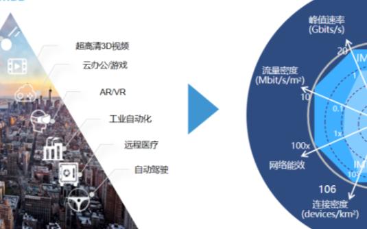 5G架构的新风险及对策