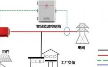 分布式光伏電站防逆流解決方案