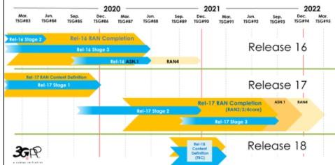 5G Rel-17标准在2021年底完成技术冻结