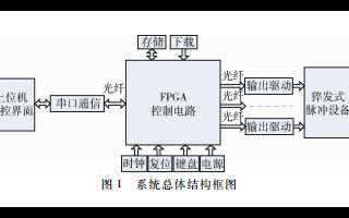 基于可編輯邏輯器件和VHDL語言實現猝發多脈沖產生系統的應用方案