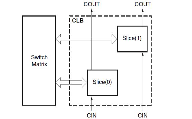 Xilinx 7系列FPGA可配置邏輯塊的用戶指南