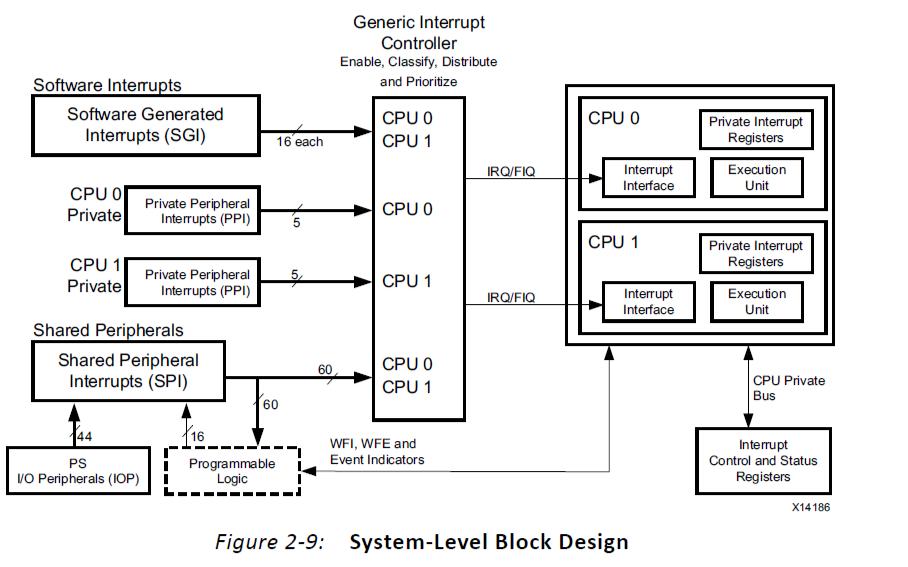 Xlinx UG1046嵌入式设计方法