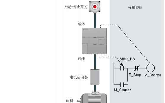 西門子S7-200 SMART系列PLC的系統手冊免費下載