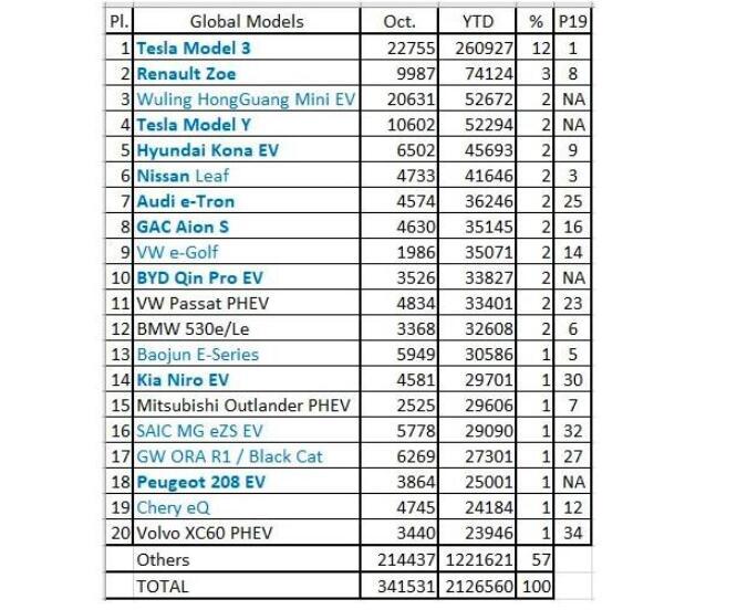 特斯拉Model 3在10月全球新能源汽车销量中高居榜首