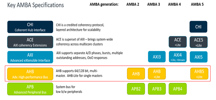 AHB總線的應用框圖/接口信號/基礎傳輸