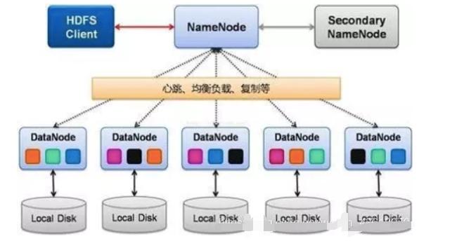 HDFS的主要架構/特點/應用場景