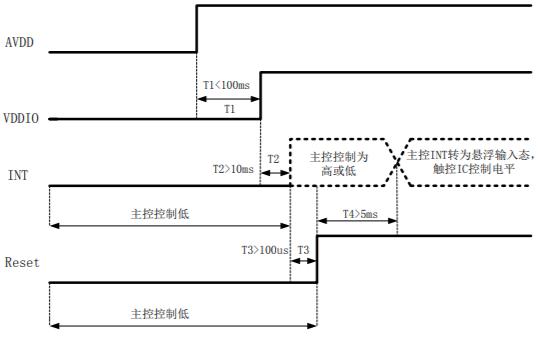 GT9非單層多點系列編程指南