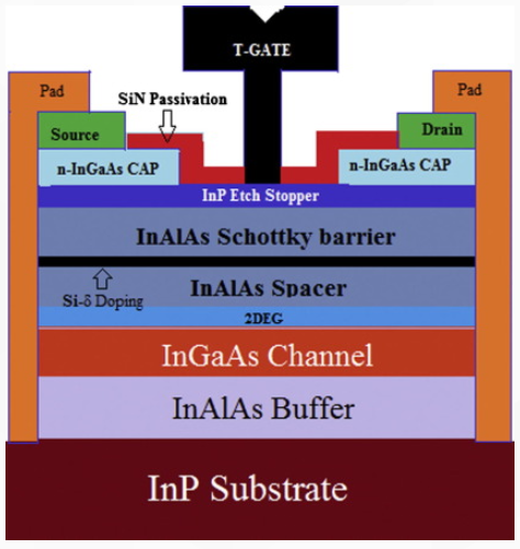InGaAs被發現可用于制造更小更節能的非硅基晶體管
