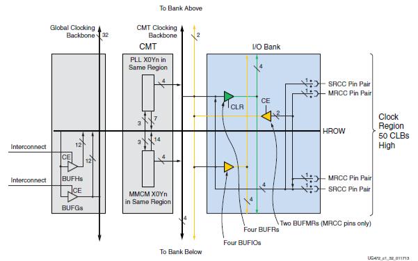 Xilinx 7系列FPGA時鐘資源