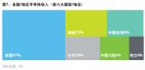德勤:2020亚太四大半导体市场的崛起